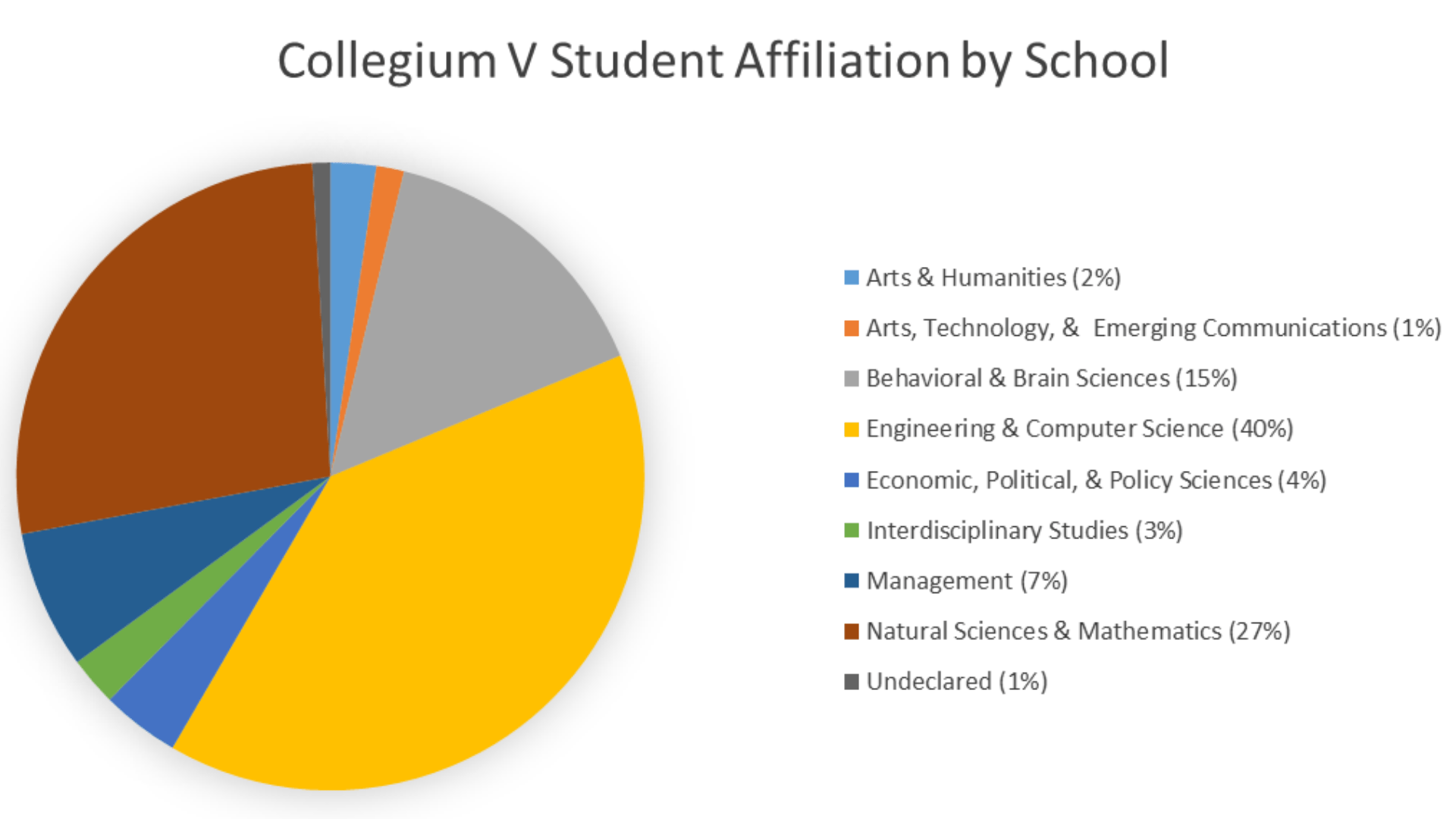 Collegium V Student Affiliation by School. Arts and Humanities: 2%, Arts and Technology: 1%, Behavioral and Brain Sciences: 15%, Engineering and Computer Science: 40%, Economics, Political, and Policy Sciences: 4%, Interdisciplinary Studies: 3%, Management: 7%, Natural Sciences and Mathematics: 27%, Undeclared: 1%.