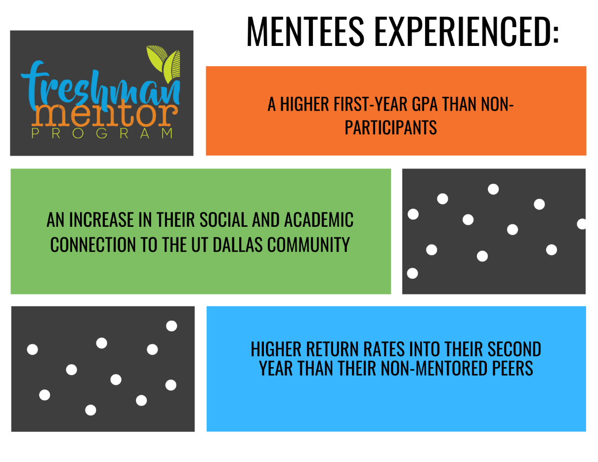 Freshman Mentor Program mentees experienced higher GPAs, increased social and academic connections, and higher return rates than their non-mentored peers.