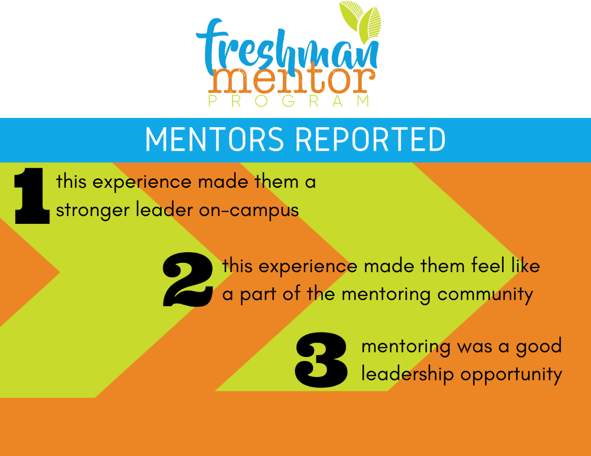 Freshman Mentor Program mentors reported the mentoring experience made them stronger on-campus leaders, made them feel like a part of the mentoring community, and that mentoring was a good leadership opportunity.